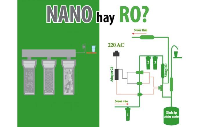 Máy lọc nước cho gia đình nên mua Nano hay RO? Karofi hay Kangaroo?